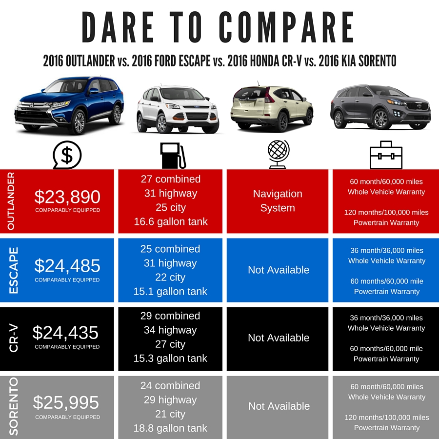 DARE TO COMPARE 2016 OUTLANDER.jpg