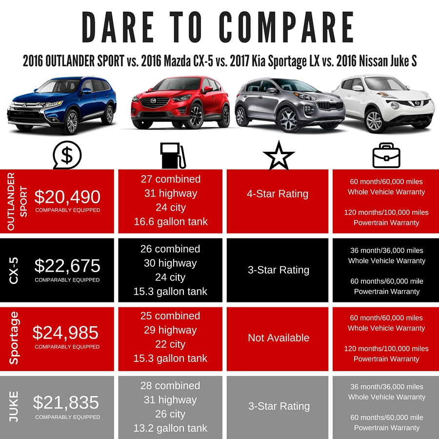 Dare to Compare Outlander Sport