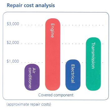 Approximate Auto Repair Costs Without Extended Coverage - Zurich Vehicle Service Contracts - Wantagh Mazda, Long Island, NY.JPG