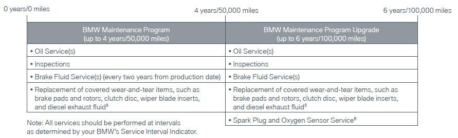 BMW Maintenance Plans