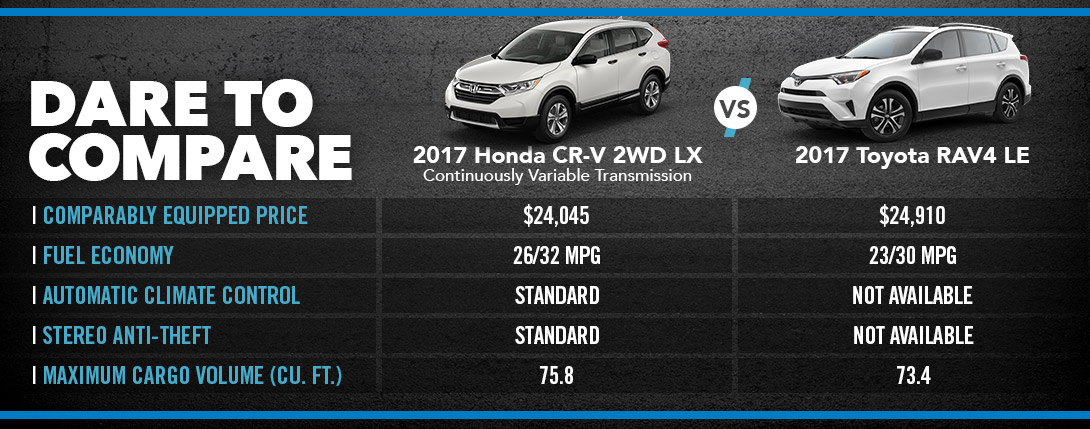 Honda CR-V vs. Toyota RAV4 - SUV For Sale Springfield MO