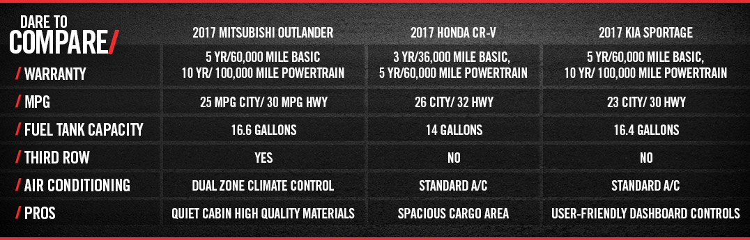 2017 Mitsubishi Outlander comparison data