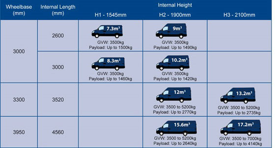 Iveco Daily Measurements