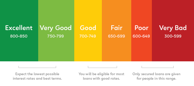 Credit Score Scale- What is a good credit score?