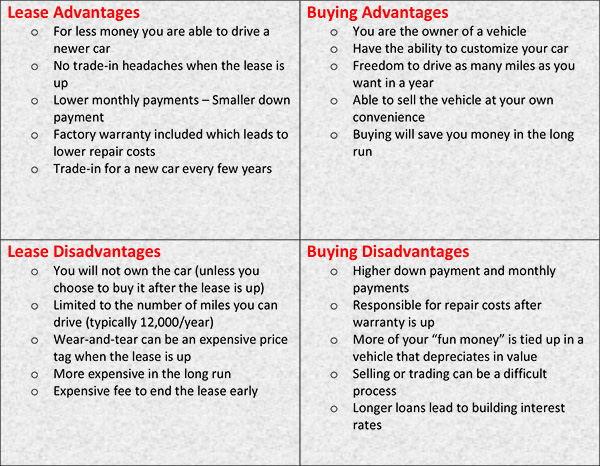 it all comes down to what best fits your lifestyle read on below to see the advantages and disadvantages of buying vs leasing a car