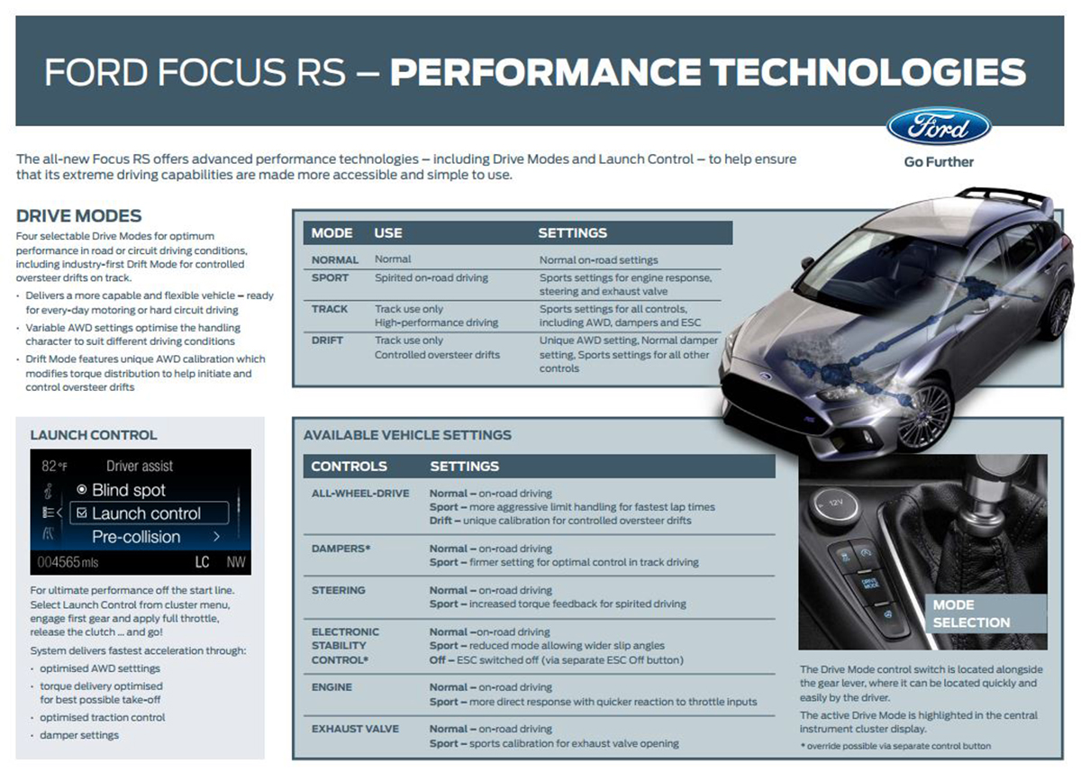 Focus RS Ford performance Technologies